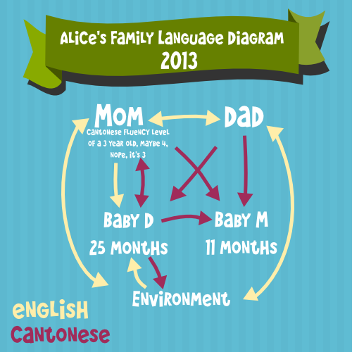 Team-Gus-Family-Language-Diagram-Alice-2013
