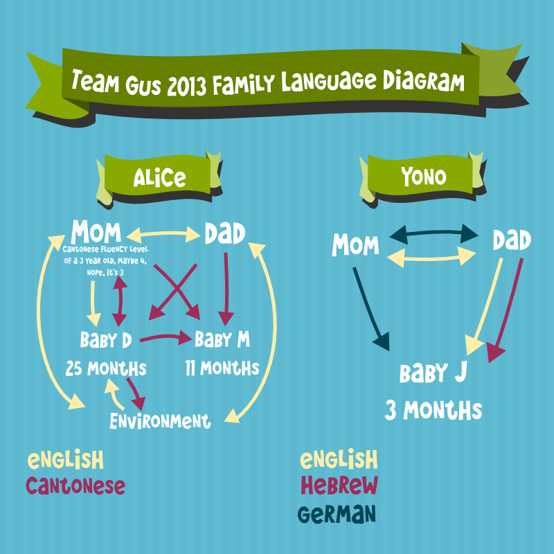 Team-Gus-Family-Language-Diagram