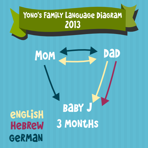Team-Gus-Family-Language-Diagram-Yono-2013