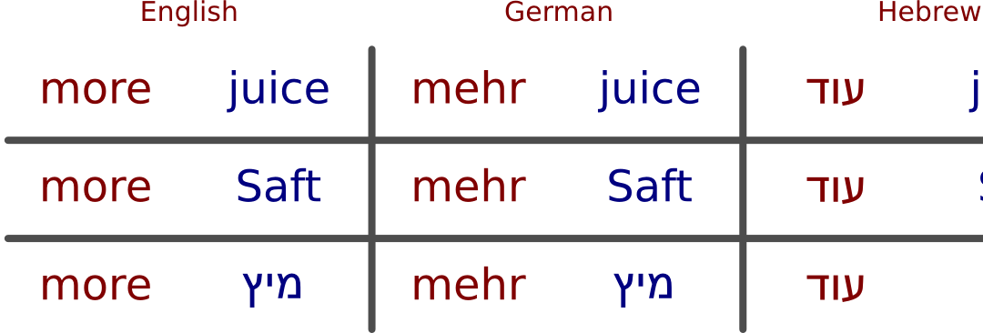 Multilingual Code Switching