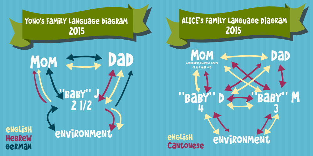 Team Gus 2015 Family Language Diagrams