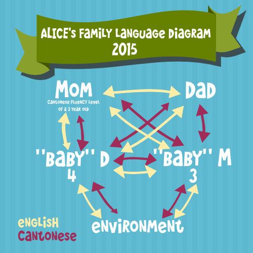 Team-Gus-Family-Language-Diagrams-Alice-2015