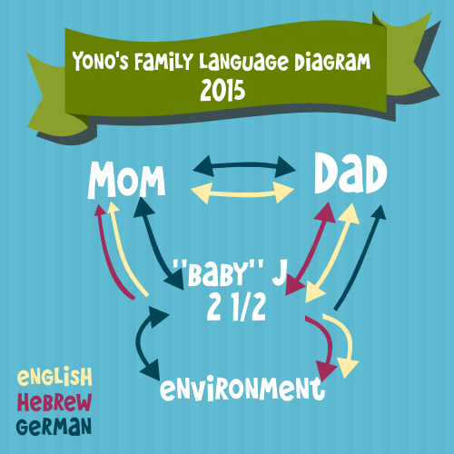 Team-Gus-Family-Language-Diagrams-Yono-2015