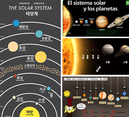 Language-Unit-Solar-System-Target-Languages